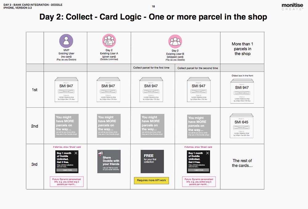 Day 2 - Doddle card logic