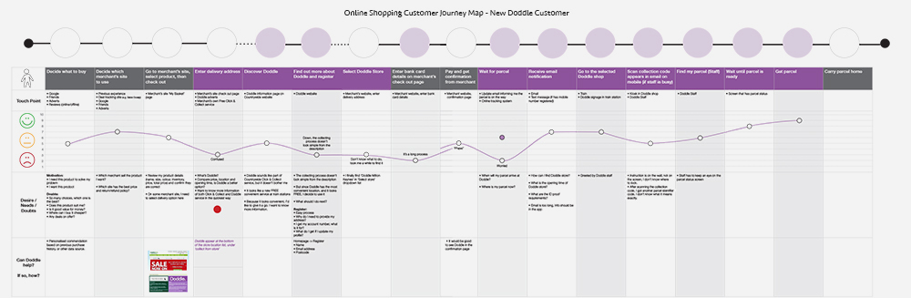 online shopping customer journey